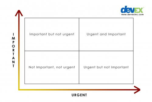 4 Quadrant of Important vs. Urgent