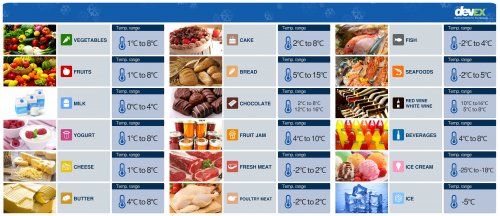 Infographics Refrigeration